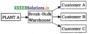 1st PUC Business Studies Question Bank Chapter 4 Business Services img2
