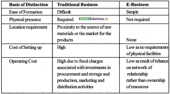 1st PUC Business Studies Question Bank Chapter 5 Emerging Modes of Business img1