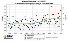 Alaska_JJA_Temp_2020