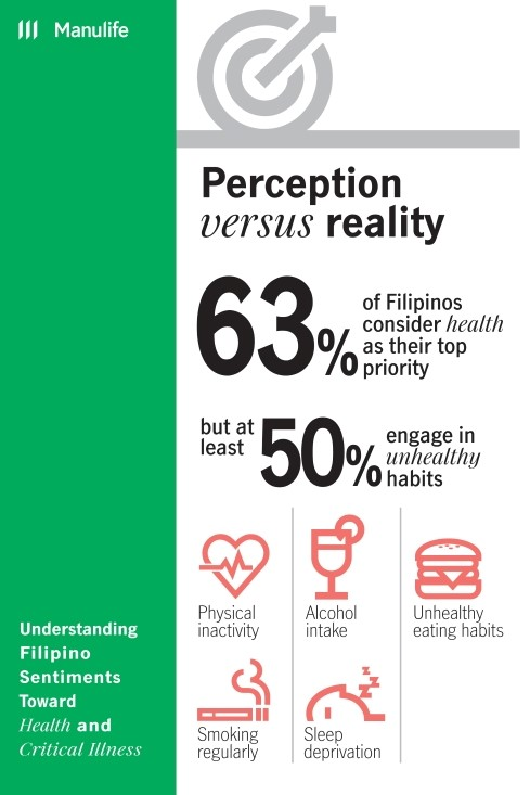 Manulife Health Study Infographics1