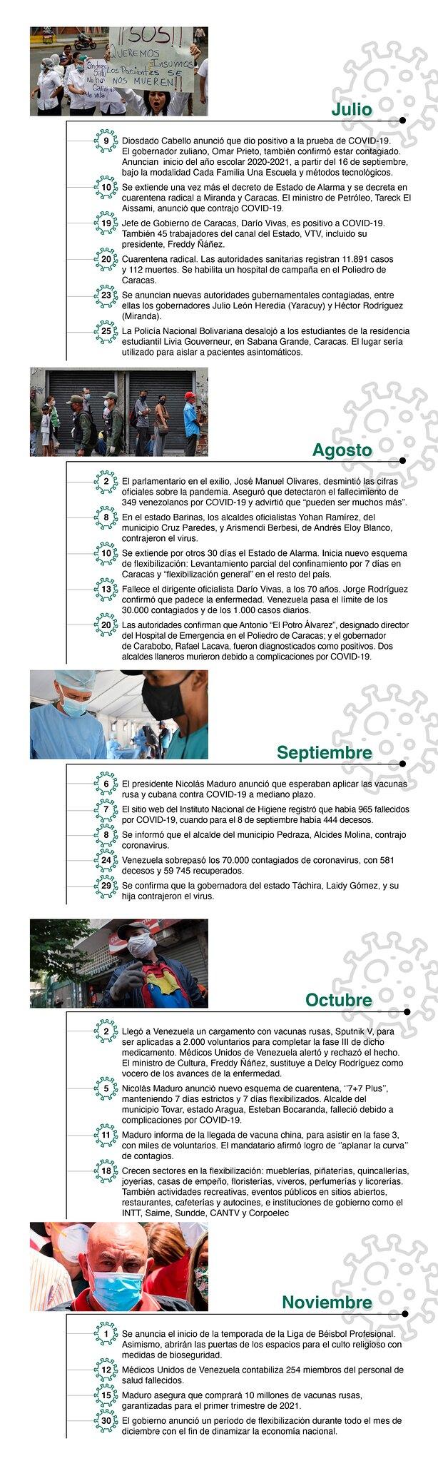 Cronología CovidVenezuelasory2