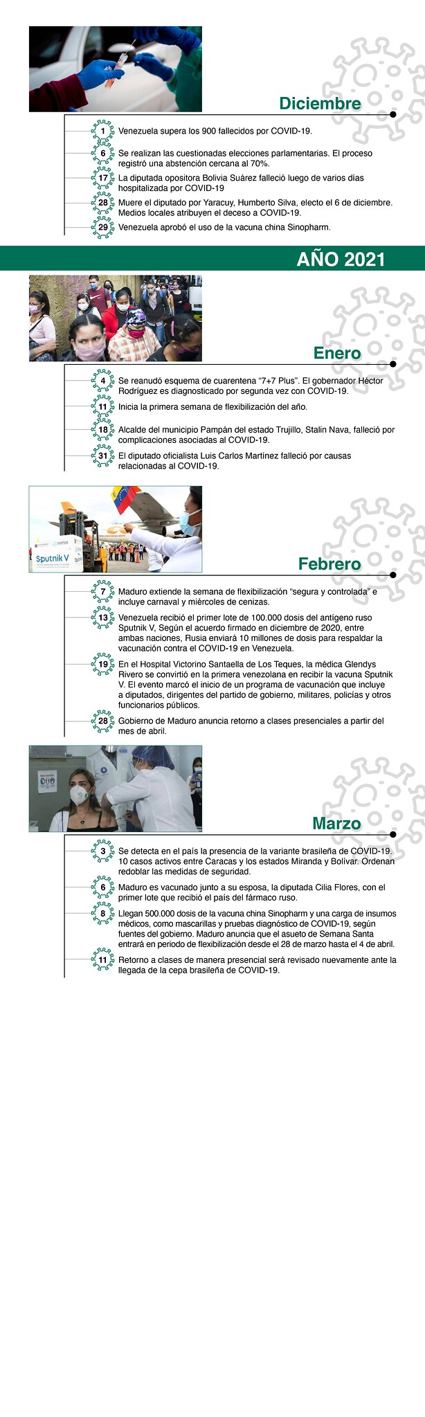 Cronología CovidVenezuelasory3 (1)