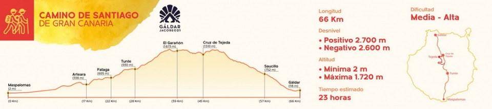 Camino de Santiago Gran Canaria Itinerario Página Ayuntamiento de Gáldar