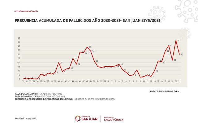 2021-05-31 SALUD: Situación Epidemiológica