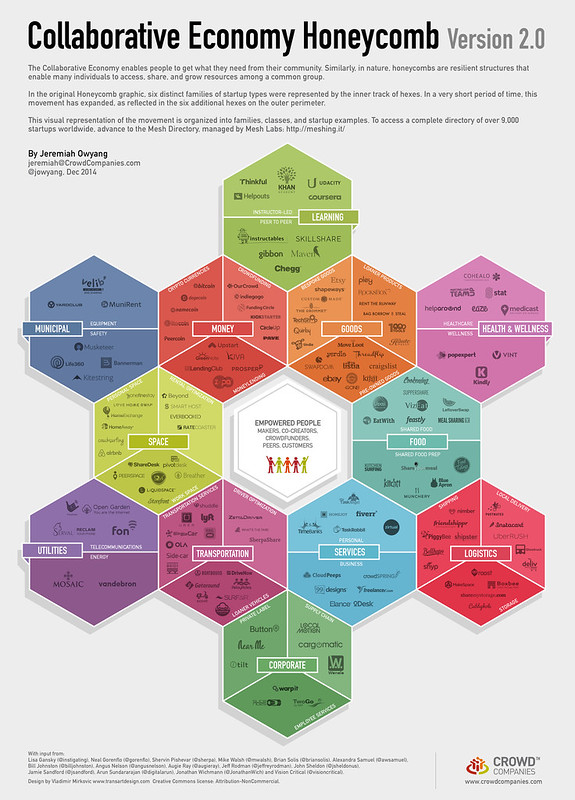 Collaborative Economy Honeycomb 2.0 (Dec 2014)