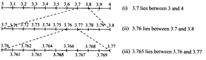 NCERT Solutions for Class 9 Maths Chapter 1 Number Systems Ex 1.4 A1