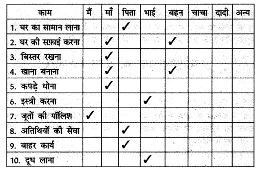 NCERT Solutions for Class 6 Hindi Chapter 15 नौकर 1