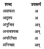 NCERT Solutions for Class 6 Hindi Chapter 5 अक्षरों का महत्व 2