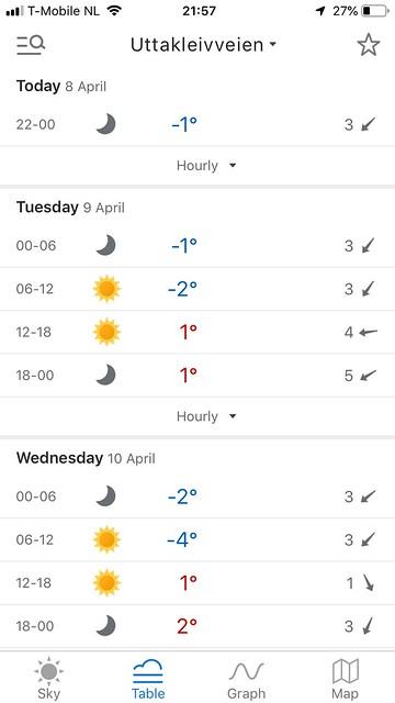 Een screenshot van de weersomstandigheden bij Haukland op Lofoten. Natuurlijk werkt de App ook voor locaties elders in de wereld. Dit is mijn favoriete weer App, genaamd; yr.nl