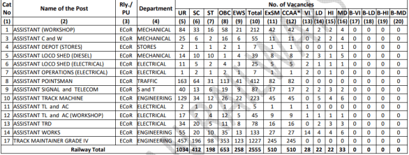 RRC ECoR Group D (Level 1) Recruitment 2019: Application Form, Last Date, Vacancy, Exam Date