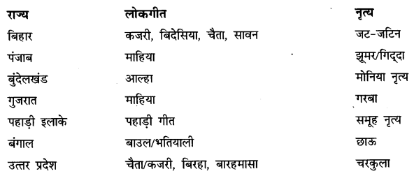 NCERT Solutions for Class 6 Hindi Chapter 14 लोकगीत 1
