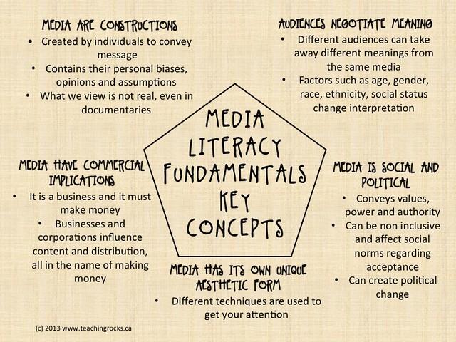 MediaLiteracyKeyConcepts