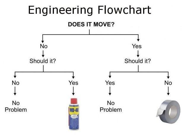 Engineering Flowchart Does It Move Should It Wd40 Vs Flickr