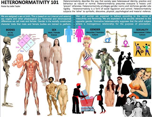 Heteronormativity poster