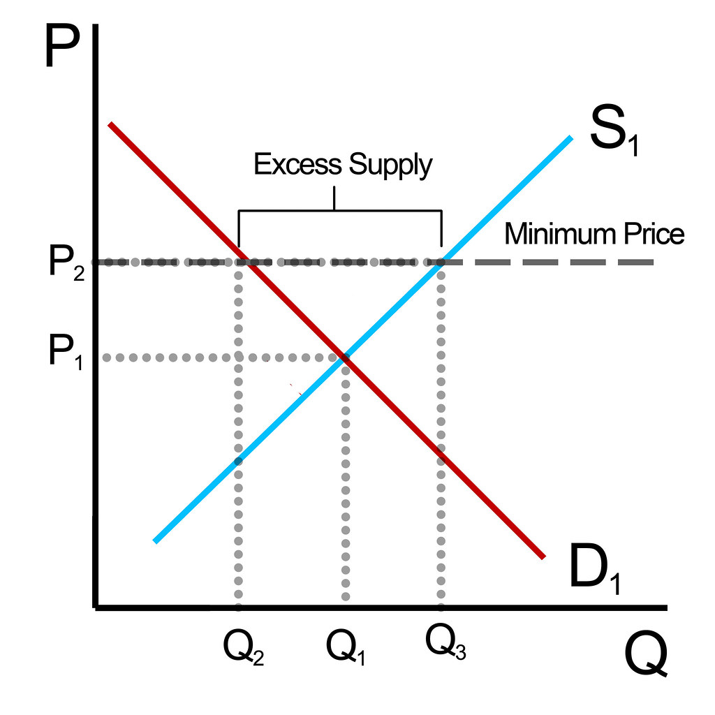 Economics Graph Excess Demand