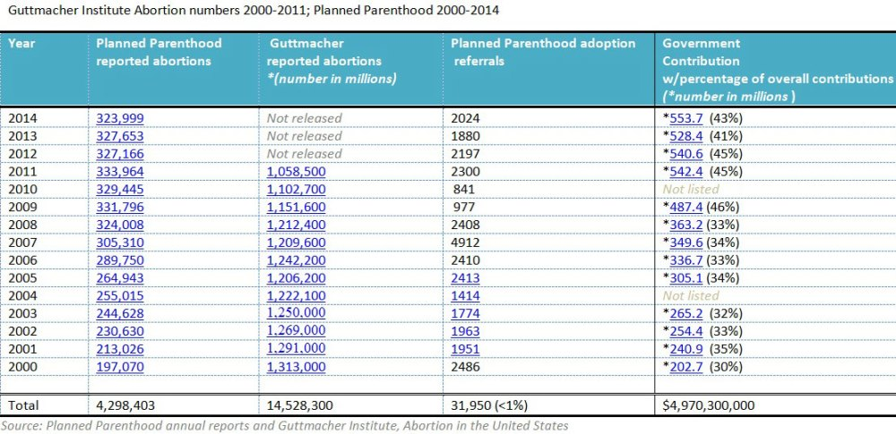 Planned-Parenthood-Guttmacher-abortion-numbers-2000-2014-cropped