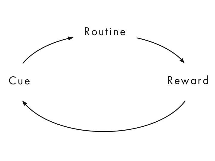 forming a meditation habit