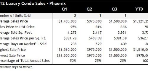 Phoenix AZ Luxury Condo Sales Q1 Q3 2012