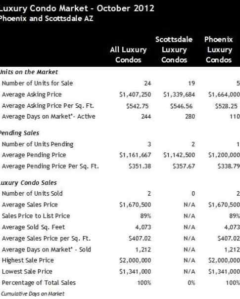 Phoenix Scottsdale Luxury Condos for Sale October 2012