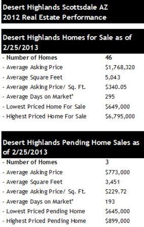 Desert Highlands Homes for Sale Pending Sales Scottsdale
