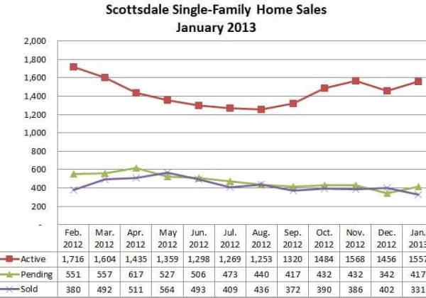 Scottsdale AZ Homes for Sale January 2013