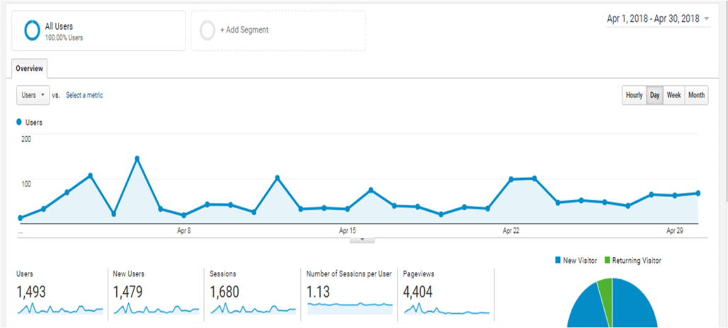 How I Made My First Affiliate Earning With a Small Traffic