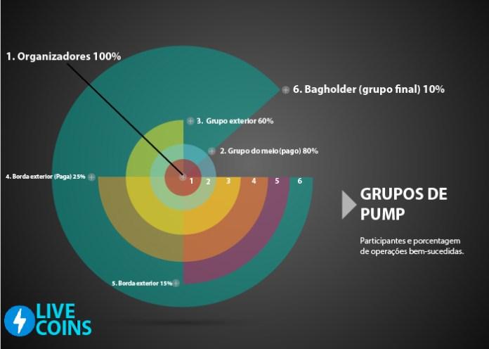 Grupos de pump
