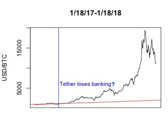 Tether BTC