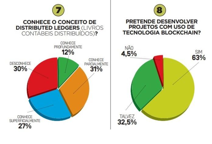 Conhecimento Distributed Ledgers no Brasil