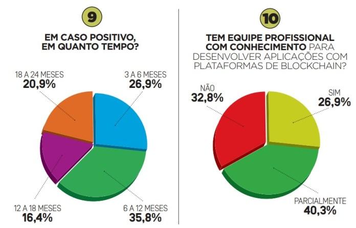 Pretende desenvolver blockchain no Brasil