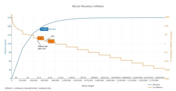 Gráfico da quantidade de bitcoins em circulação x inflação. Fonte: https://bashco.github.io/Bitcoin_Monetary_Inflation/ (adaptado)