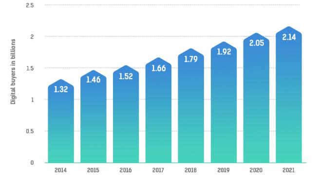 Numero de compradores online 2014 - 2021