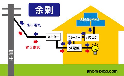 太陽光パネル説明図2