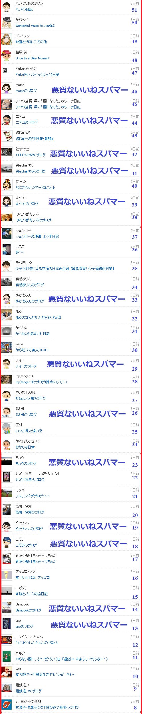 つぶちゃんは悪質スパマーのブログに付いた「いいねリスト6」