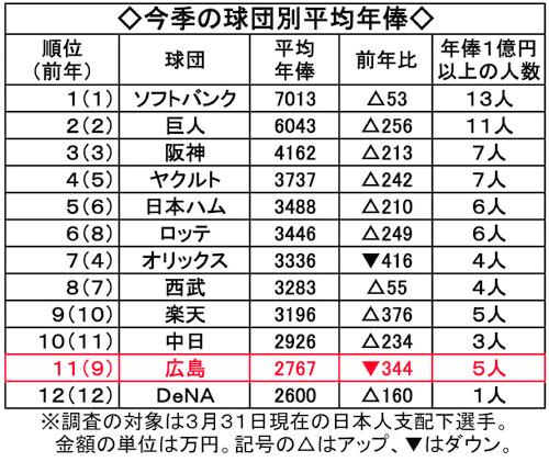 12球団の平均年俸ランキング