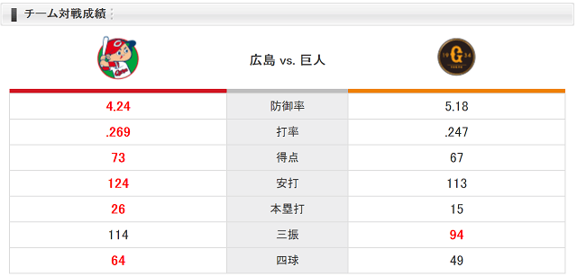 0721チーム対戦成績