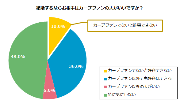 広島県_婚活_カープファン_結婚