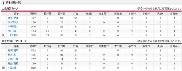 広島ヤクルト_延長11回サヨナラ負け_投手成績