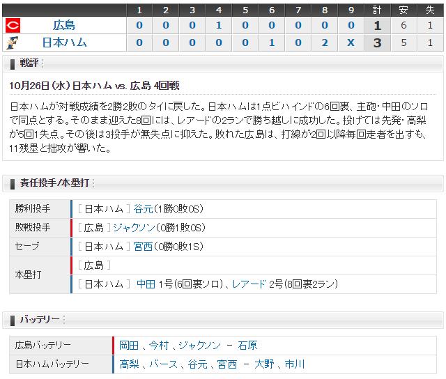 広島日ハム_日本シリーズ第4戦_スコア