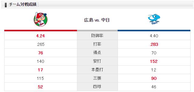 広島中日_九里亜蓮_小熊凌祐_チーム対戦成績