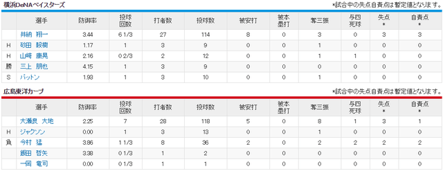 広島横浜_大瀬良vs井納_投手成績