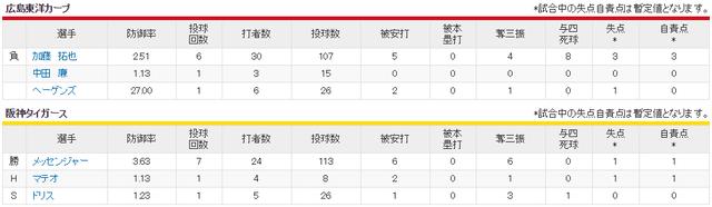 広島阪神_加藤拓也vsメッセンジャー_投手成績