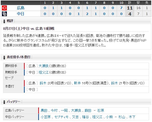 広島中日18回戦スコア