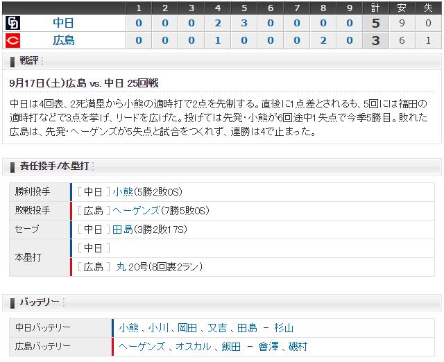広島中日25回戦_スコア