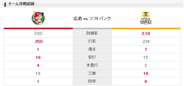 広島ソフトバンク_交流戦優勝決定戦_チーム対戦成績