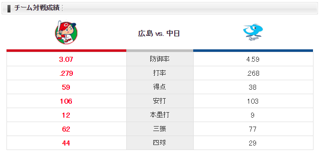 広島中日_大瀬良vs柳_チーム対戦成績