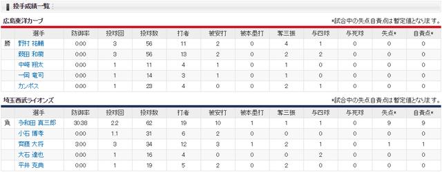 広島西武佐賀オープン戦投手成績