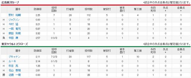 広島ヤクルト_代打大松サヨナラホームラン_投手成績