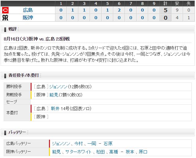 広島阪神22回戦スコア