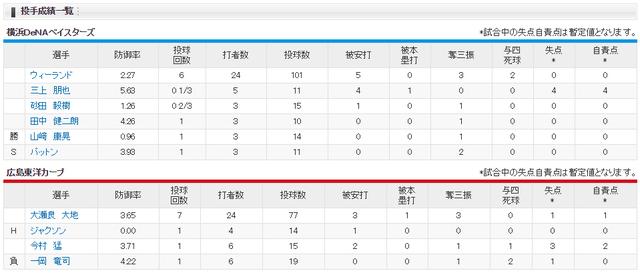 広島横浜_ズムスタの悲劇_投手成績